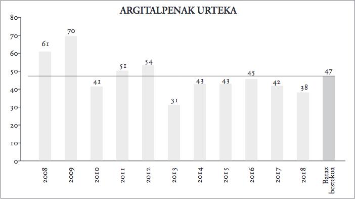 1. grafikoa_agitalpenak urteka.jpg