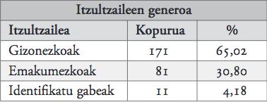 11. taula_itzultzaileen generoa.jpg