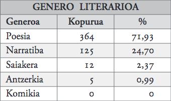 17. taula_genero literarioa.jpg