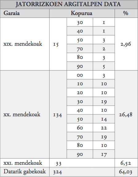 19. taula_jatorrizkoen itzulpen data.png
