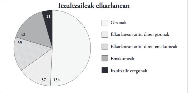 2. grafikoa_itzultzaileak elkarlanean.jpg