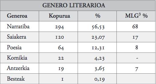 2. taula_genero literarioa.jpg