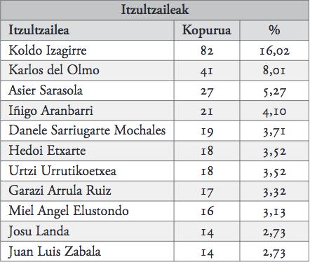 21. taula_itzulpenen egileak.jpg