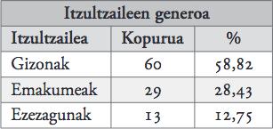 22. taula_itzultzaileen generoa.jpg