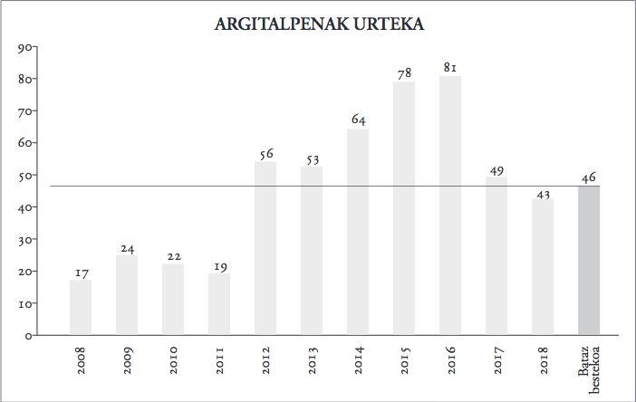3. grafikoa_itzulpenak urteka.jpg