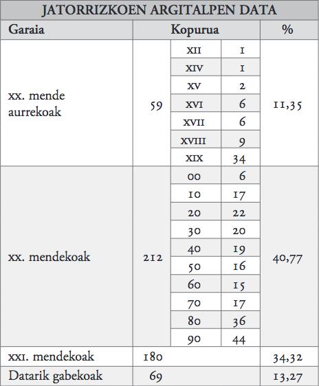 5. taula_jatorrizkoen argitalpen data.jpg