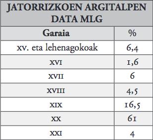 6. taula_jatorrizkoen argitalpen data, MLG.jpg